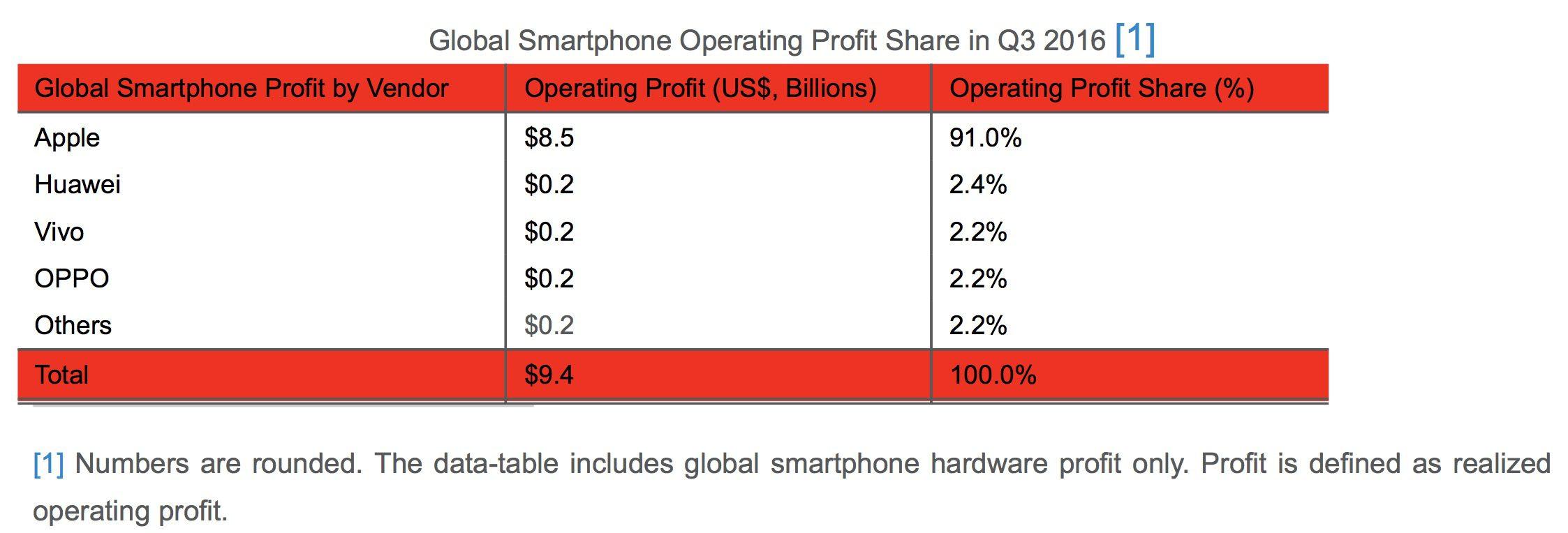 Thương hiệu smartphone Trung Quốc trỗi dậy sau sự cố Note 7 của Samsung
